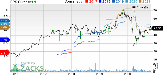 MasTec, Inc. Price, Consensus and EPS Surprise