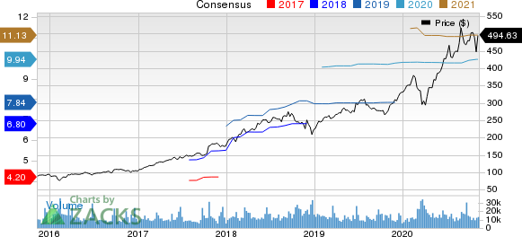 Adobe Systems Incorporated Price and Consensus
