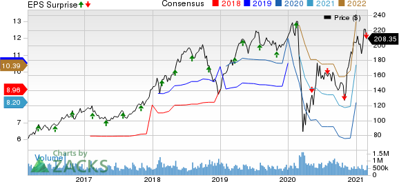 WEX Inc. Price, Consensus and EPS Surprise