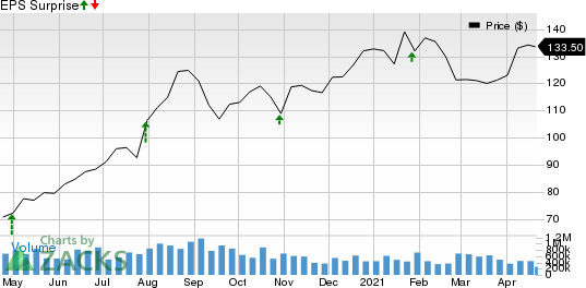 Moog Inc. Price and EPS Surprise