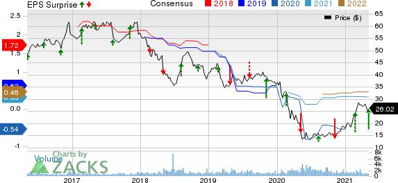 ProAssurance Corporation Price, Consensus and EPS Surprise