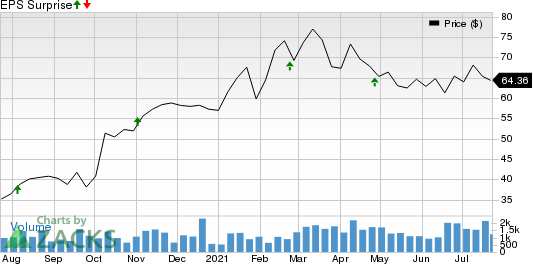 Matson, Inc. Price and EPS Surprise