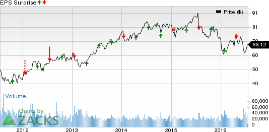 Capital One (COF) Q2 Earnings: Will the Stock Disappoint?