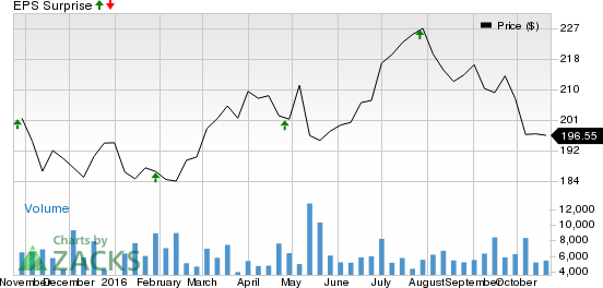 Is a Surprise Coming for Simon Property (SPG) This Earnings Season?