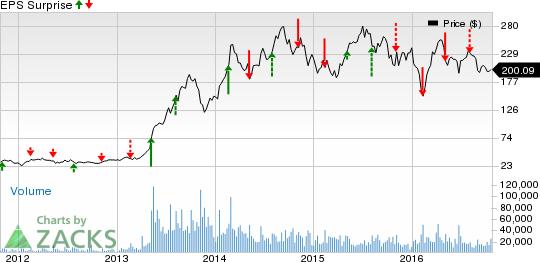Auto Stocks' Oct 26 Earnings Preview: TSLA, LEA