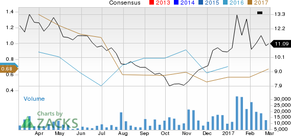 Should Cameco (CCJ) Be On Your Radar Now?