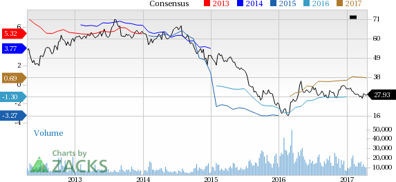 Why Is Murphy Oil (MUR) Down 8.7% Since the Last Earnings Report?