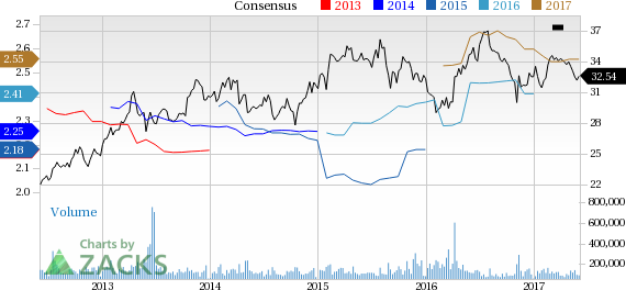Pfizer (PFE) Down 2.5% Since Earnings Report: Can It Rebound?