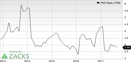 Choice Hotels International, Inc. PEG Ratio (TTM)