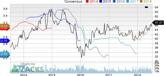 Archer Daniels Midland Company Price and Consensus