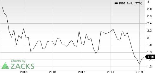 SP Plus Corporation PEG Ratio (TTM)
