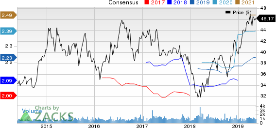 American Assets Trust, Inc. Price and Consensus