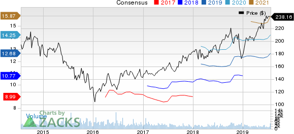 Canadian Pacific Railway Limited Price and Consensus