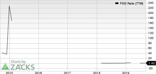 Alamos Gold Inc. PEG Ratio (TTM)