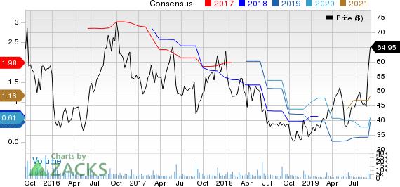 Ambarella, Inc. Price and Consensus