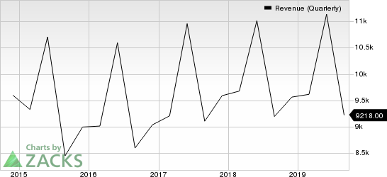 Oracle Corporation Revenue (Quarterly)
