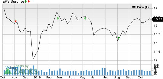 Apple Hospitality REIT, Inc. Price and EPS Surprise