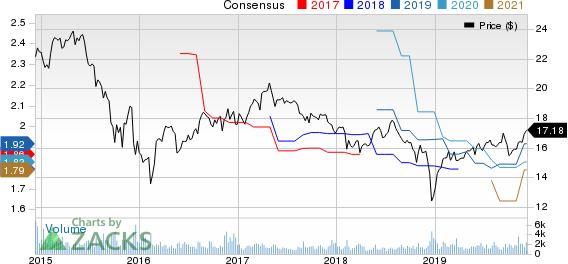 Apollo Investment Corporation Price and Consensus
