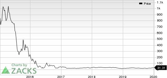 Stone Energy Corporation Price
