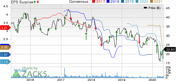 Cooper Tire  Rubber Company Price, Consensus and EPS Surprise