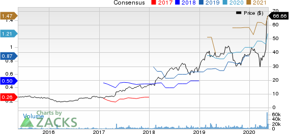 Chegg, Inc. Price and Consensus
