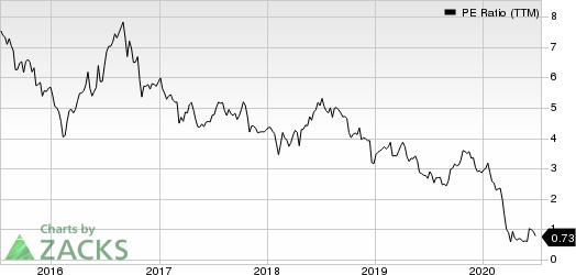 Washington Prime Group Inc. PE Ratio (TTM)