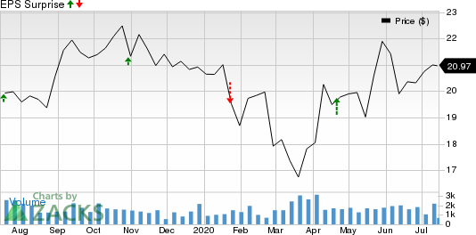 Heartland Express, Inc. Price and EPS Surprise