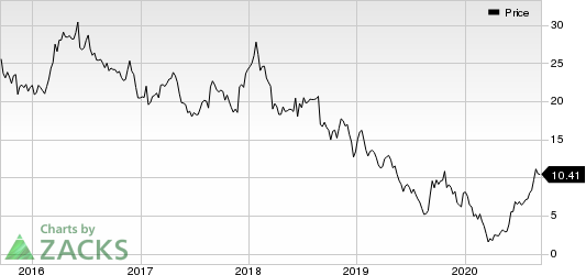The Michaels Companies, Inc. Price