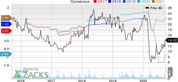 Guess, Inc. Price and Consensus