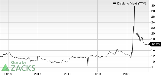 Annaly Capital Management Inc Dividend Yield (TTM)