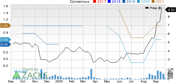 Limbach Holdings, Inc. Price and Consensus