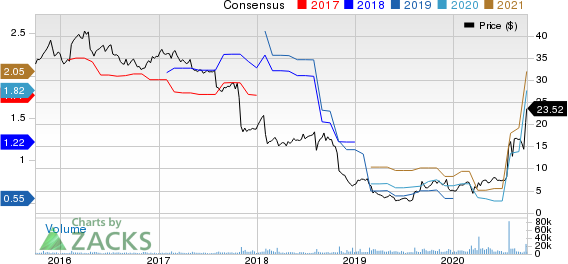 Owens  Minor, Inc. Price and Consensus