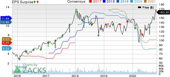 Caterpillar Inc. Price, Consensus and EPS Surprise