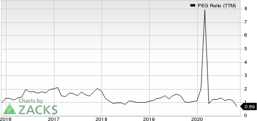 Artisan Partners Asset Management Inc. PEG Ratio (TTM)