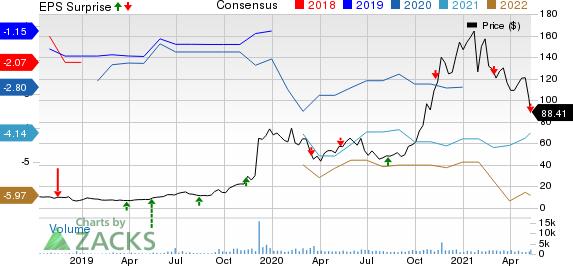 Kodiak Sciences Inc. Price, Consensus and EPS Surprise