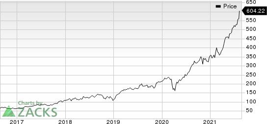 EPAM Systems, Inc. Price