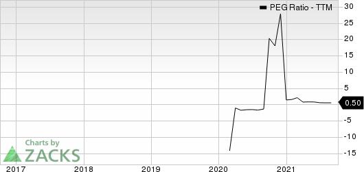 Sonos, Inc. PEG Ratio (TTM)