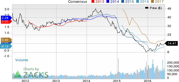 Earnings Estimates Moving Higher for Southwestern Energy (SWN): Time to Buy?