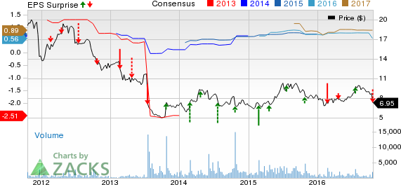 JAKKS Pacific (JAKK) Q3 Earnings & Sales Miss; Cuts View