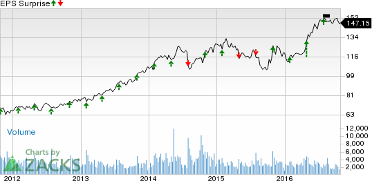 L-3 Communications (LLL) Q3 Earnings: A Beat in Store?