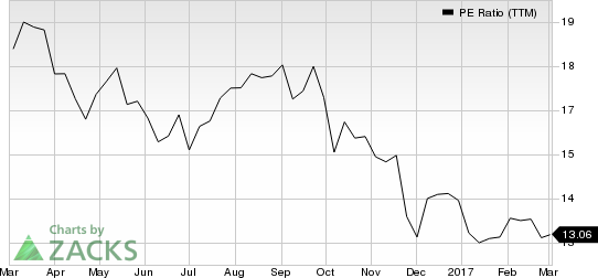 Why Tyson Foods (TSN) Could Be a Top Value Stock Pick