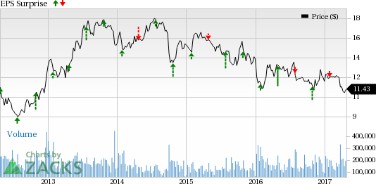 Is a Surprise in Store for Ford (F) this Earnings Season?