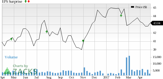 Why Thomson Reuters (TRI) Might Surprise This Earnings Season