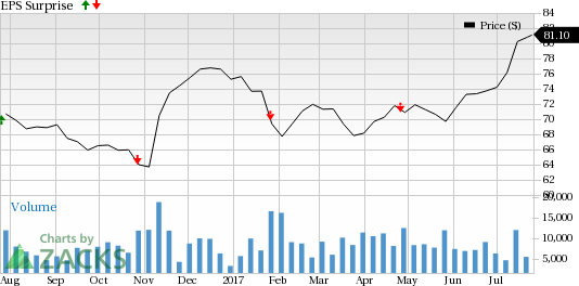 T. Rowe Price (TROW) Q2 Earnings Beat on High Revenue