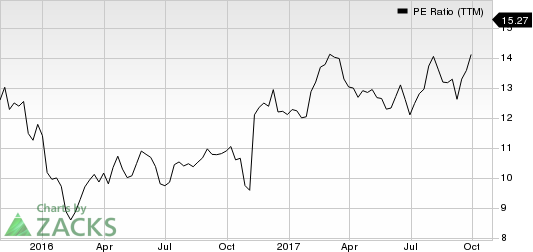 AMERIPRISE FINANCIAL SERVICES, INC. PE Ratio (TTM)