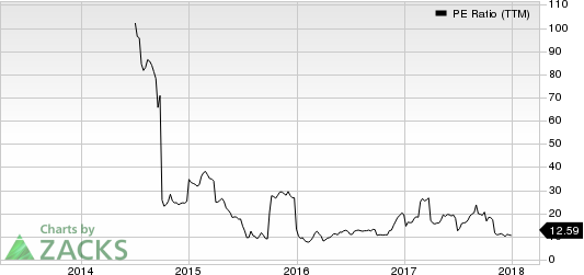 Kemet Corporation PE Ratio (TTM)