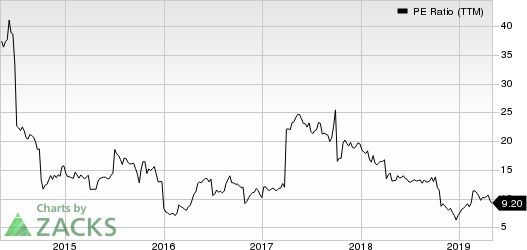 Kraton Corporation PE Ratio (TTM)