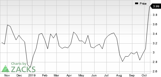 Tsakos Energy Navigation Ltd Price