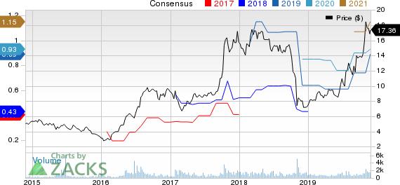 Spartan Motors, Inc. Price and Consensus