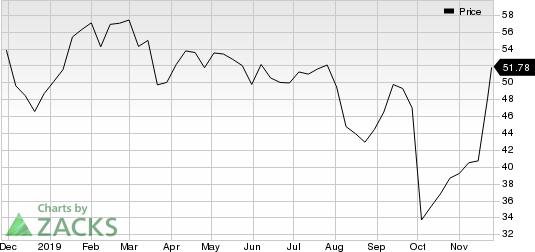 TD Ameritrade Holding Corporation Price